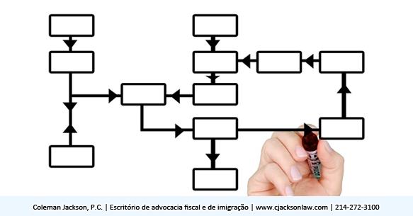 Negócios com uso intensivo de dinheiro precisam de bons controles internos para sustentar a atividade empresarial